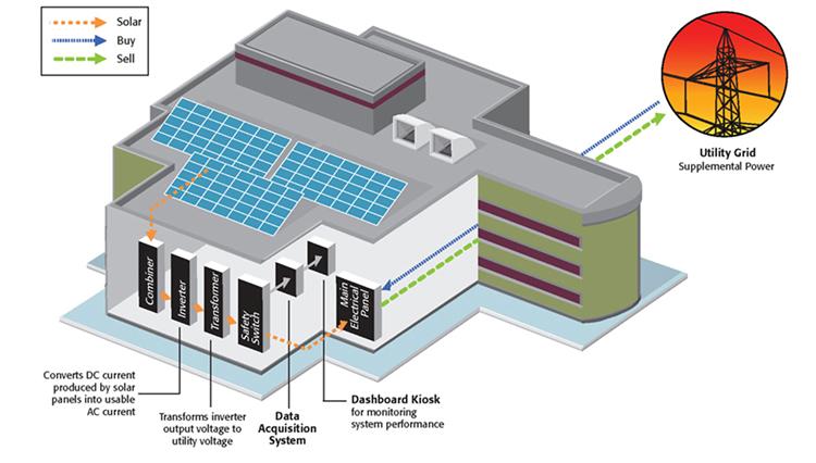 Technology Management Image: GreenPowerSystems.com