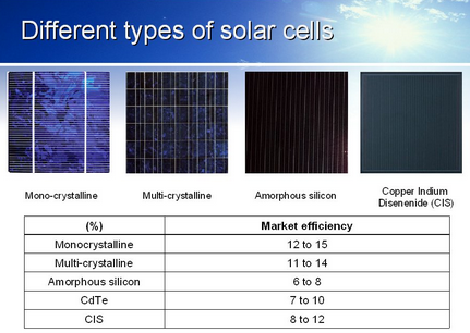 GreenPowerSystems.ORG | Types of Panels