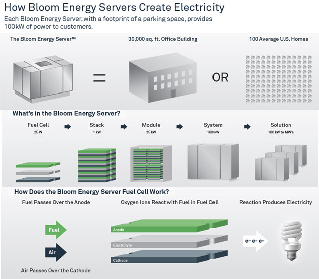 Greenpowersystems Com Fuel Cells Amp Bloom Boxes
